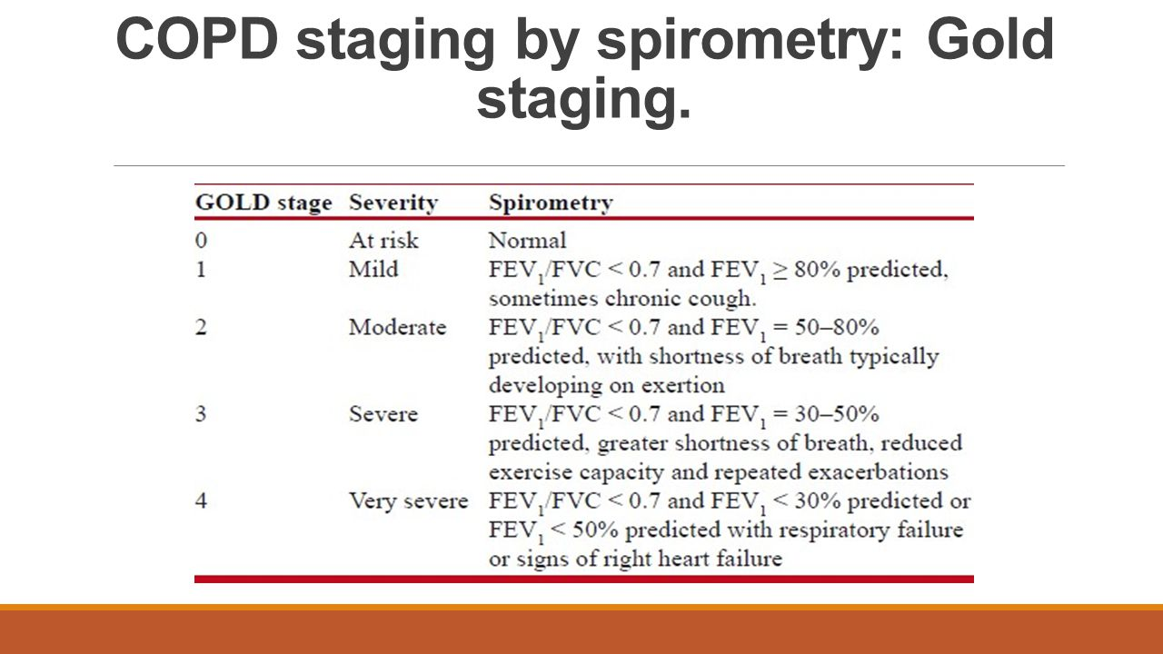 COPD staging by spirometry: Gold staging.