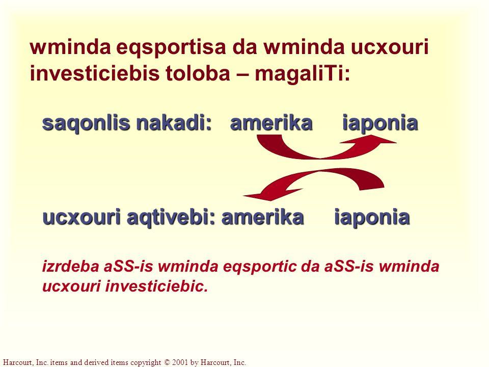 wminda eqsportisa da wminda ucxouri investiciebis toloba – magaliTi:
