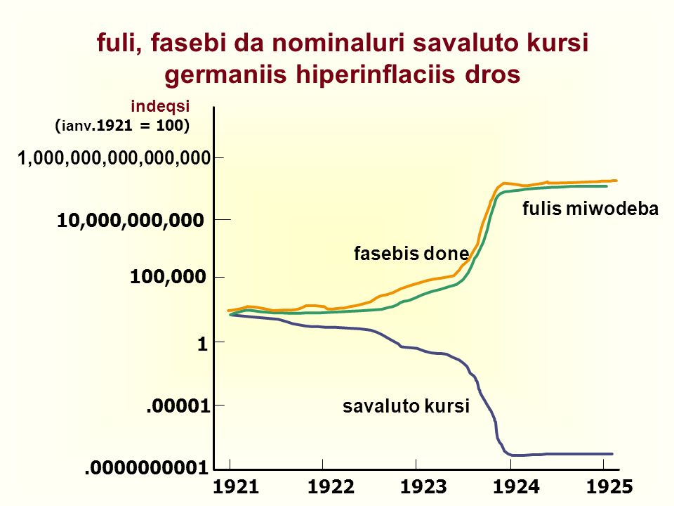 fuli, fasebi da nominaluri savaluto kursi germaniis hiperinflaciis dros