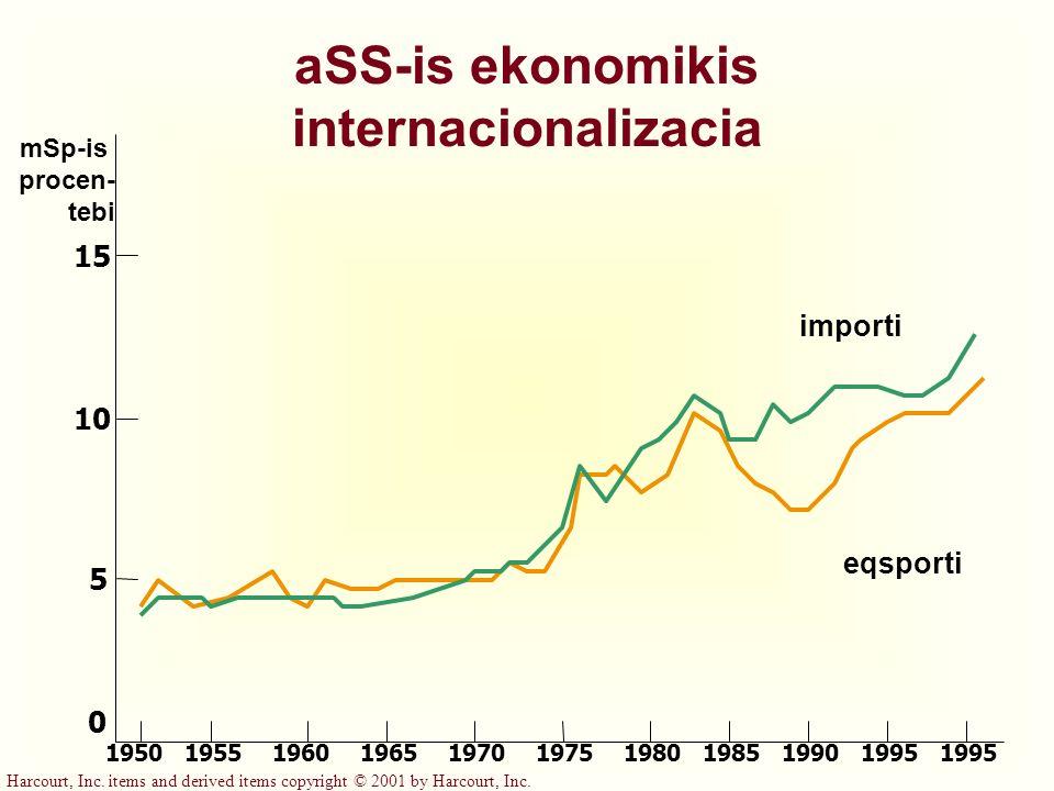 aSS-is ekonomikis internacionalizacia