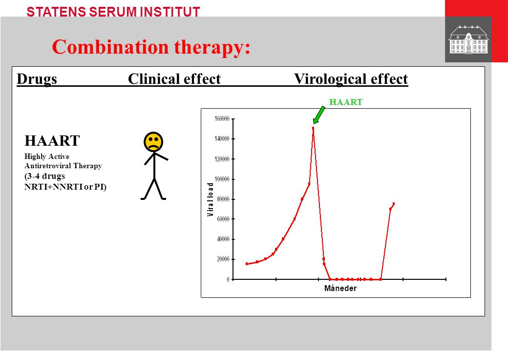Combination therapy: Drugs Clinical effect Virological effect HAART