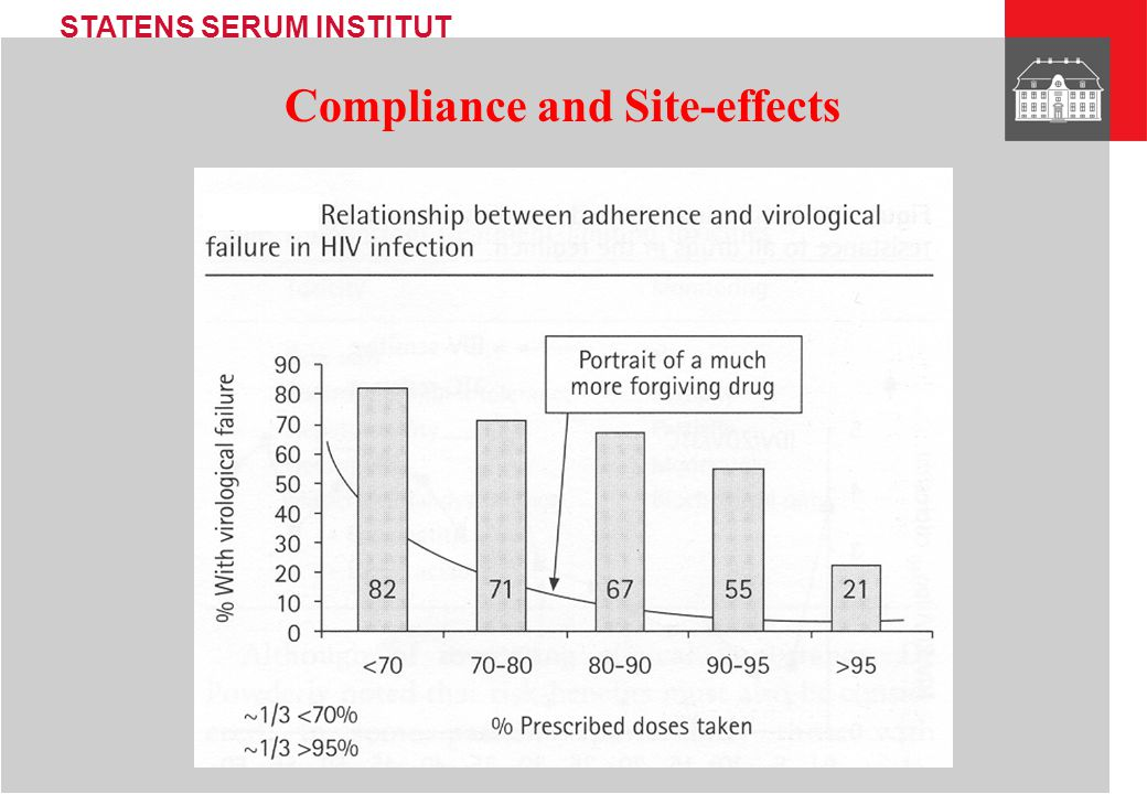 Compliance and Site-effects