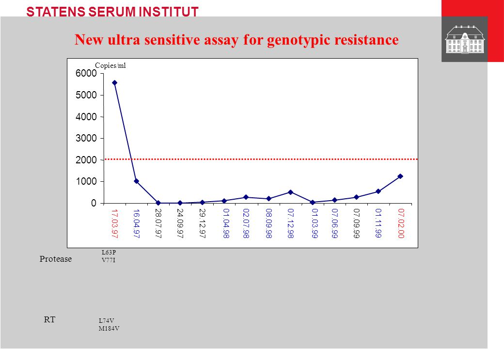 New ultra sensitive assay for genotypic resistance