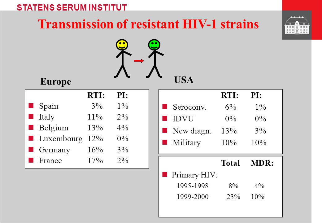 Transmission of resistant HIV-1 strains