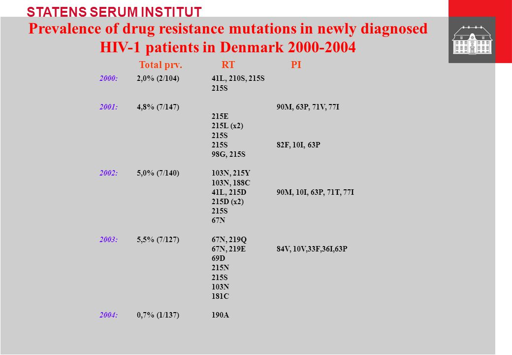 Prevalence of drug resistance mutations in newly diagnosed HIV-1 patients in Denmark 2000-2004