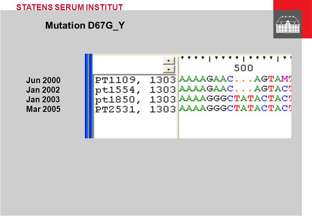 Mutation D67G_Y Jun 2000 Jan 2002 Jan 2003 Mar 2005