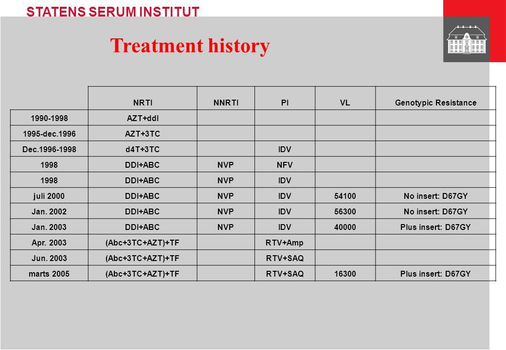 Treatment history NRTI NNRTI PI VL Genotypic Resistance 1990-1998