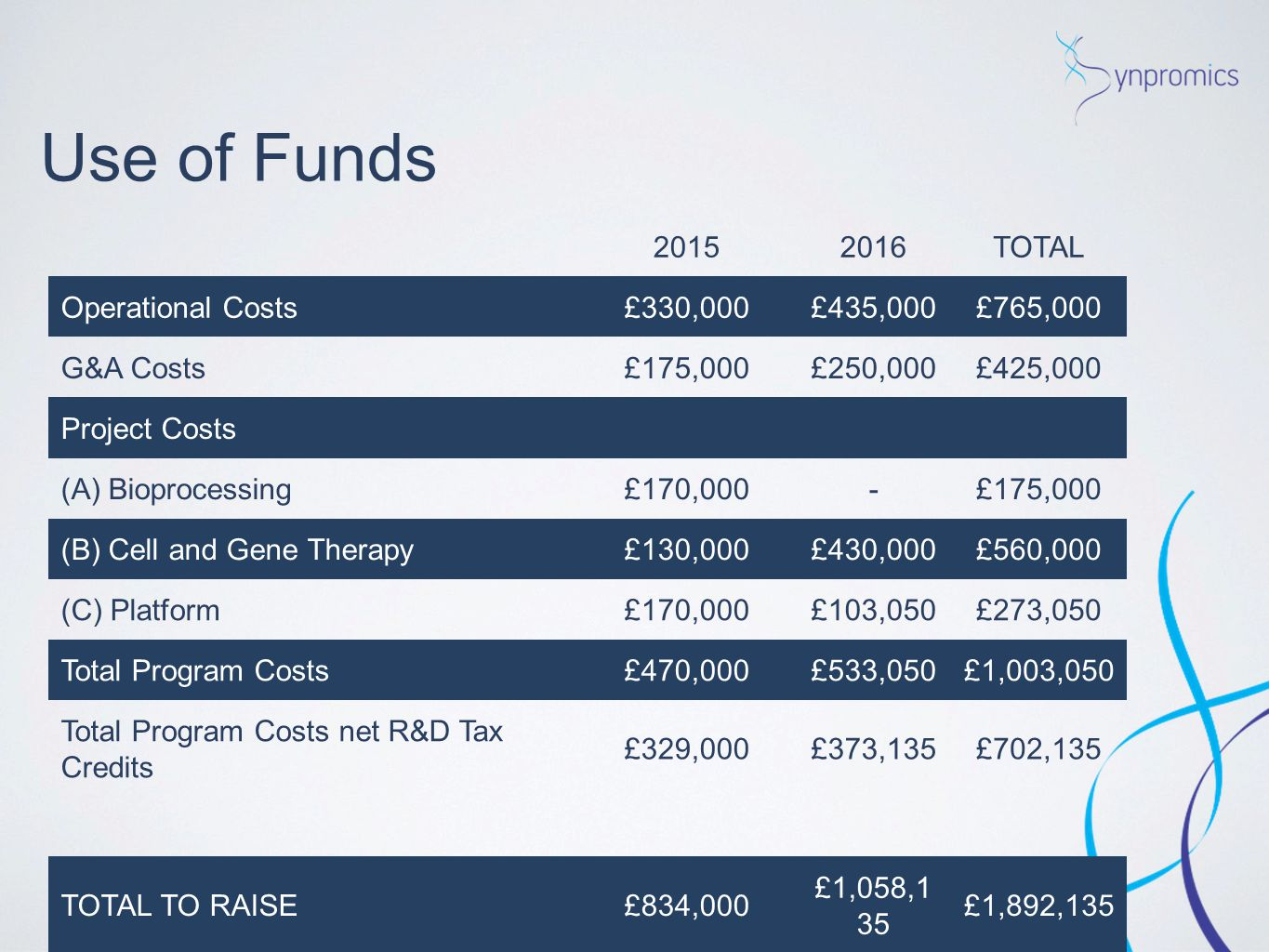 Use of Funds 2015 2016 TOTAL Operational Costs £330,000 £435,000