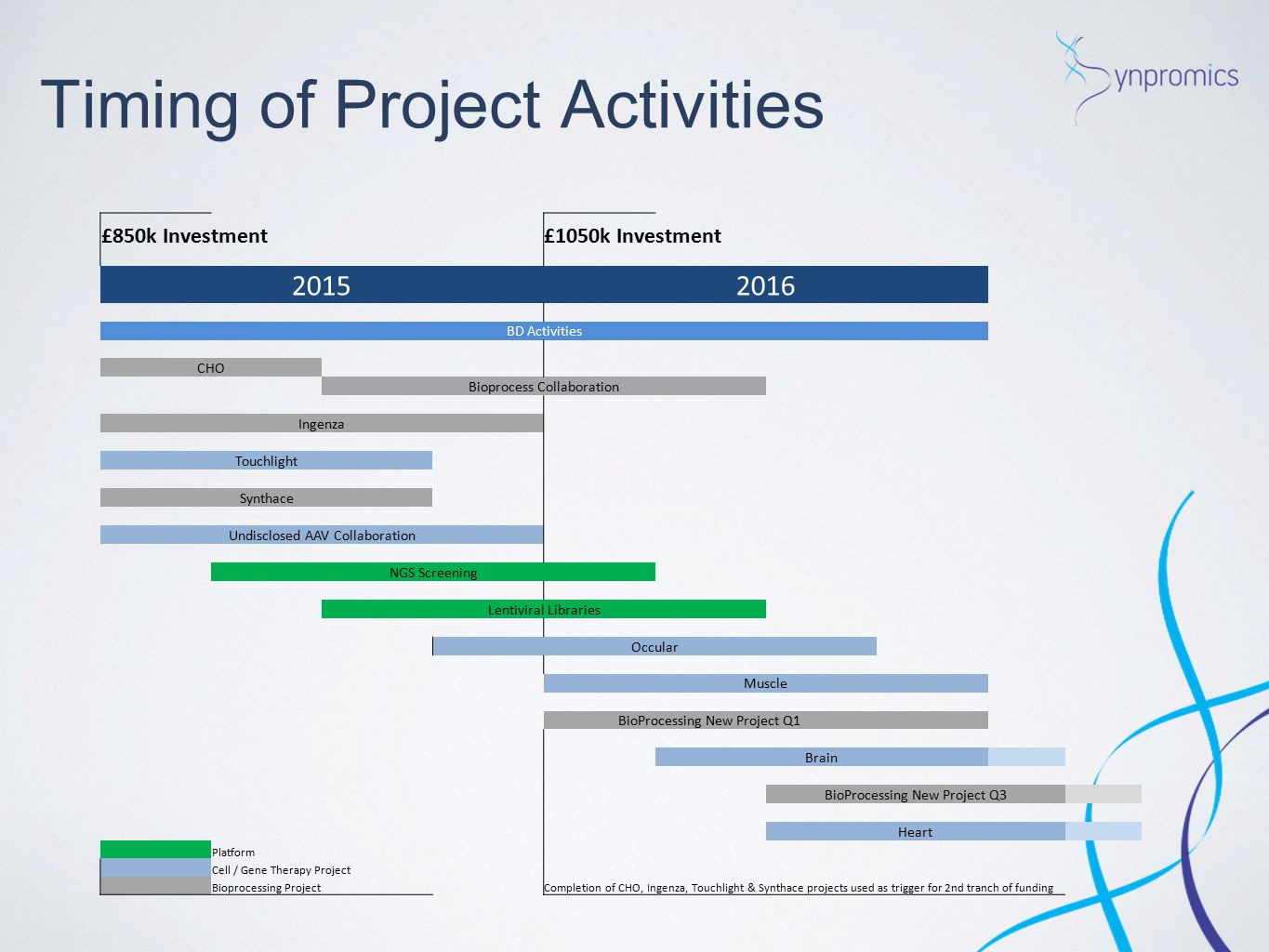 Timing of Project Activities