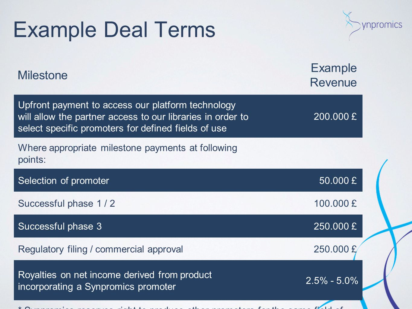 Example Deal Terms Example Revenue Milestone