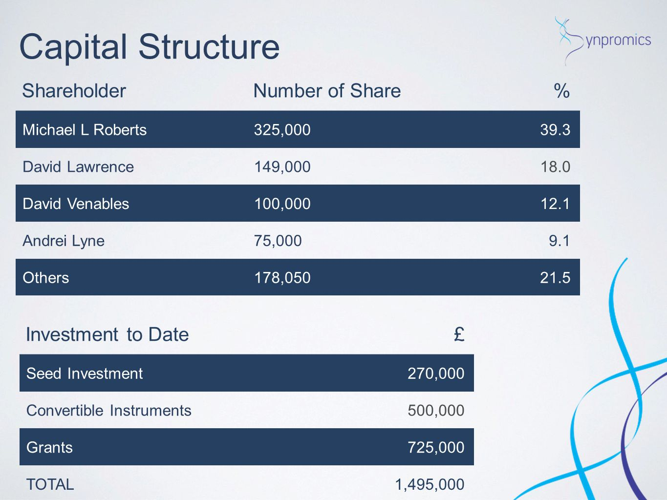 Capital Structure Shareholder Number of Share % Investment to Date £