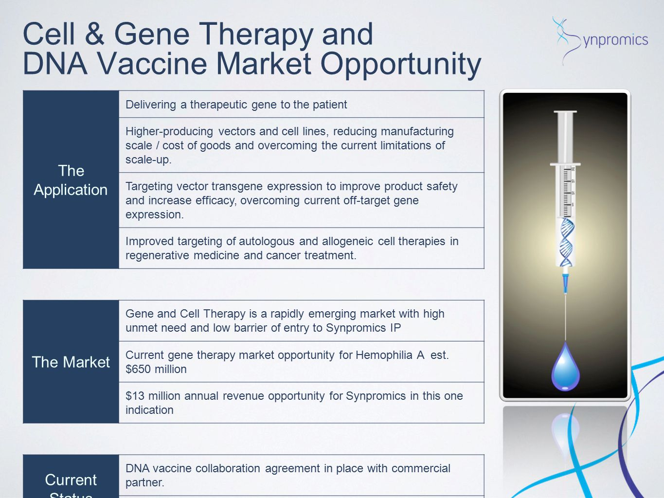 Cell & Gene Therapy and DNA Vaccine Market Opportunity