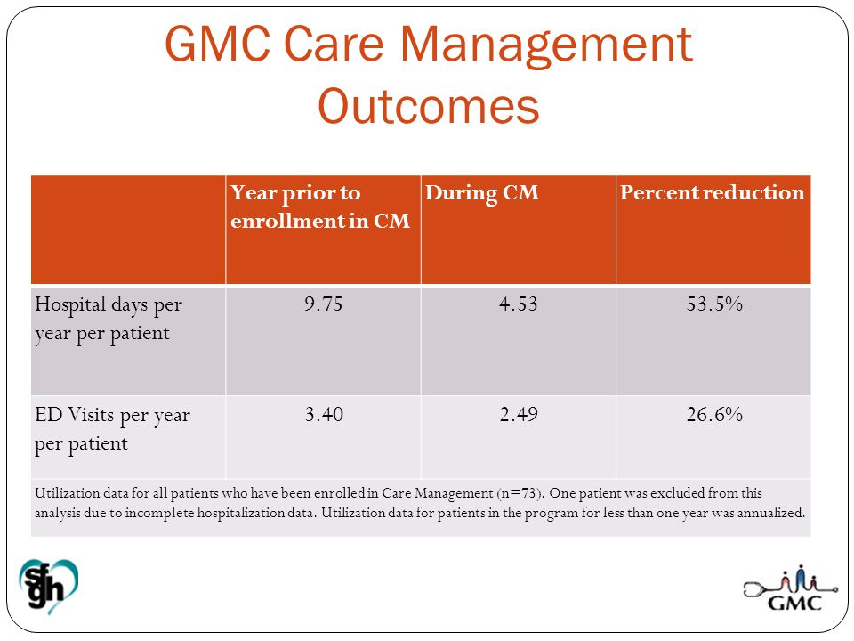 GMC Care Management Outcomes