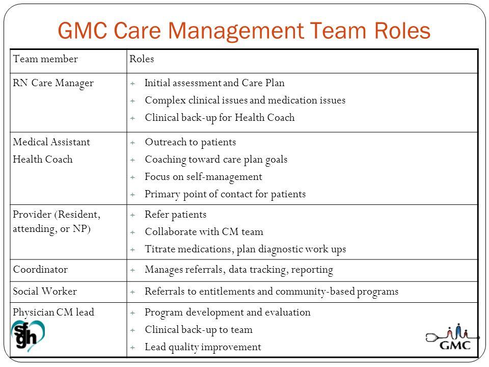 GMC Care Management Team Roles