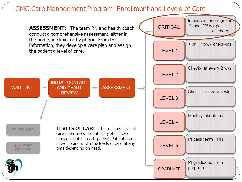 GMC Care Management Program: Enrollment and Levels of Care