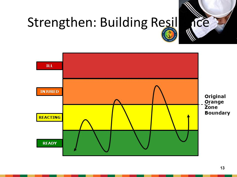 Strengthen: Building Resilience