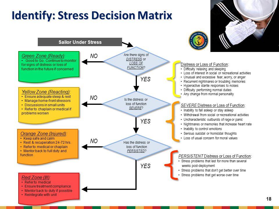 Identify: Stress Decision Matrix