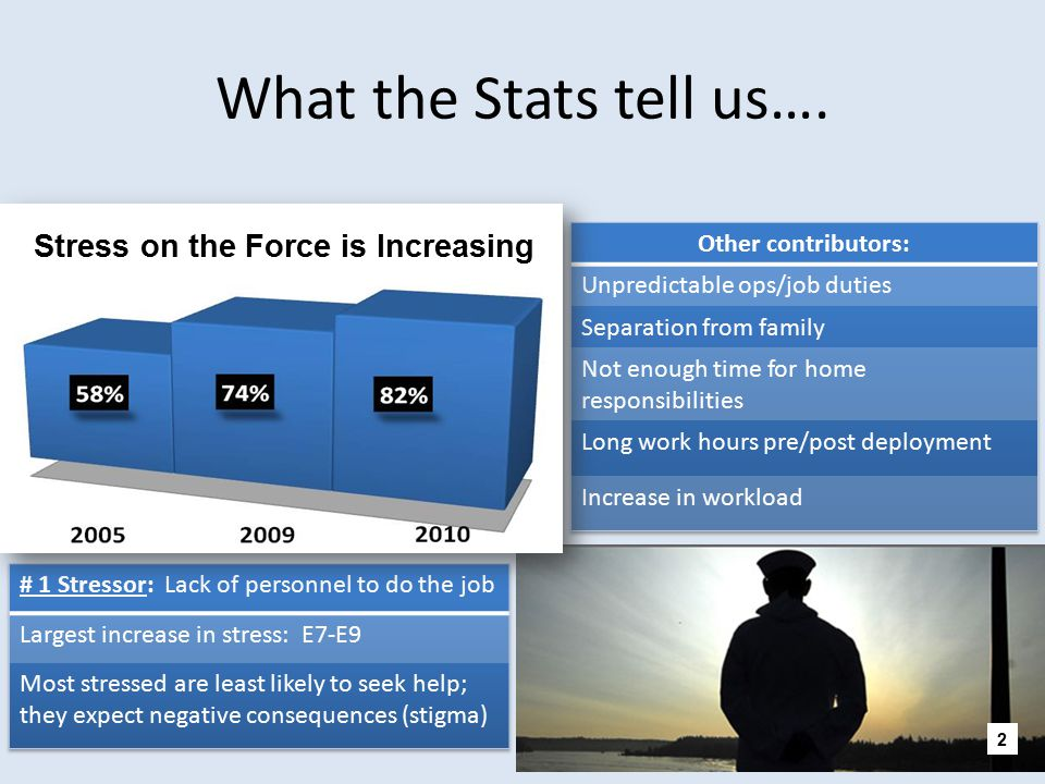 What the Stats tell us…. Stress on the Force is Increasing