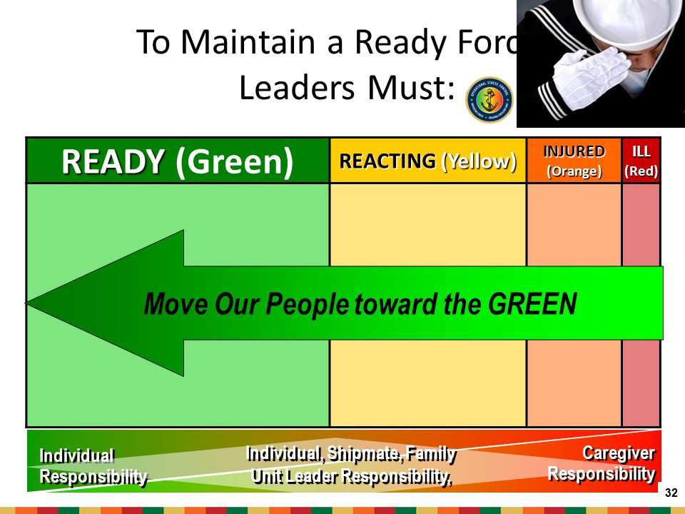 To Maintain a Ready Force, Leaders Must: