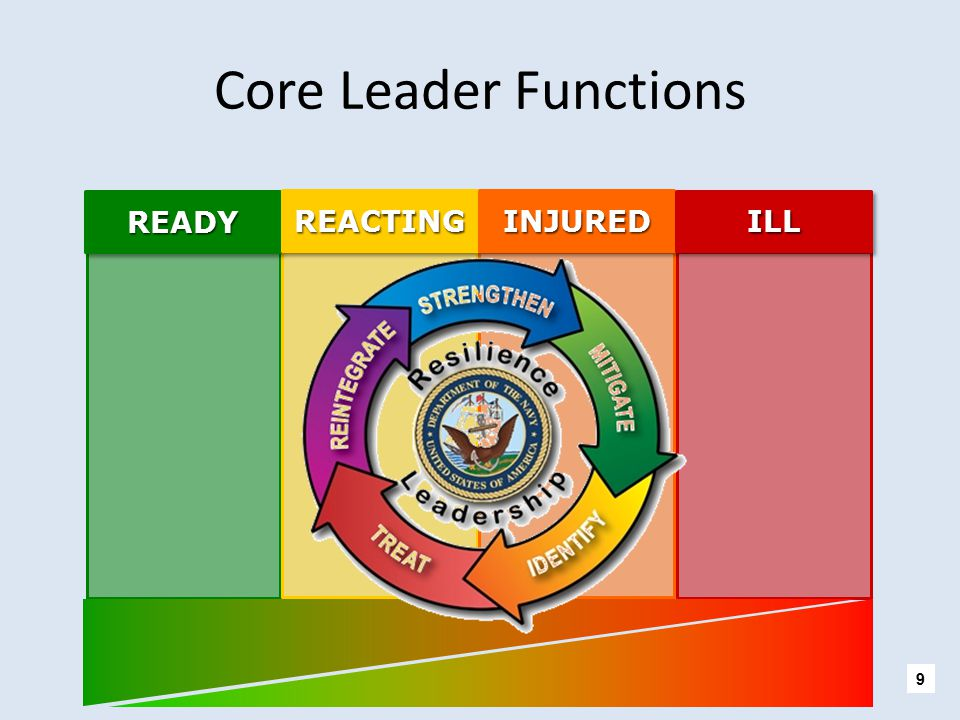 Core Leader Functions READY REACTING INJURED ILL KEY MESSAGES: