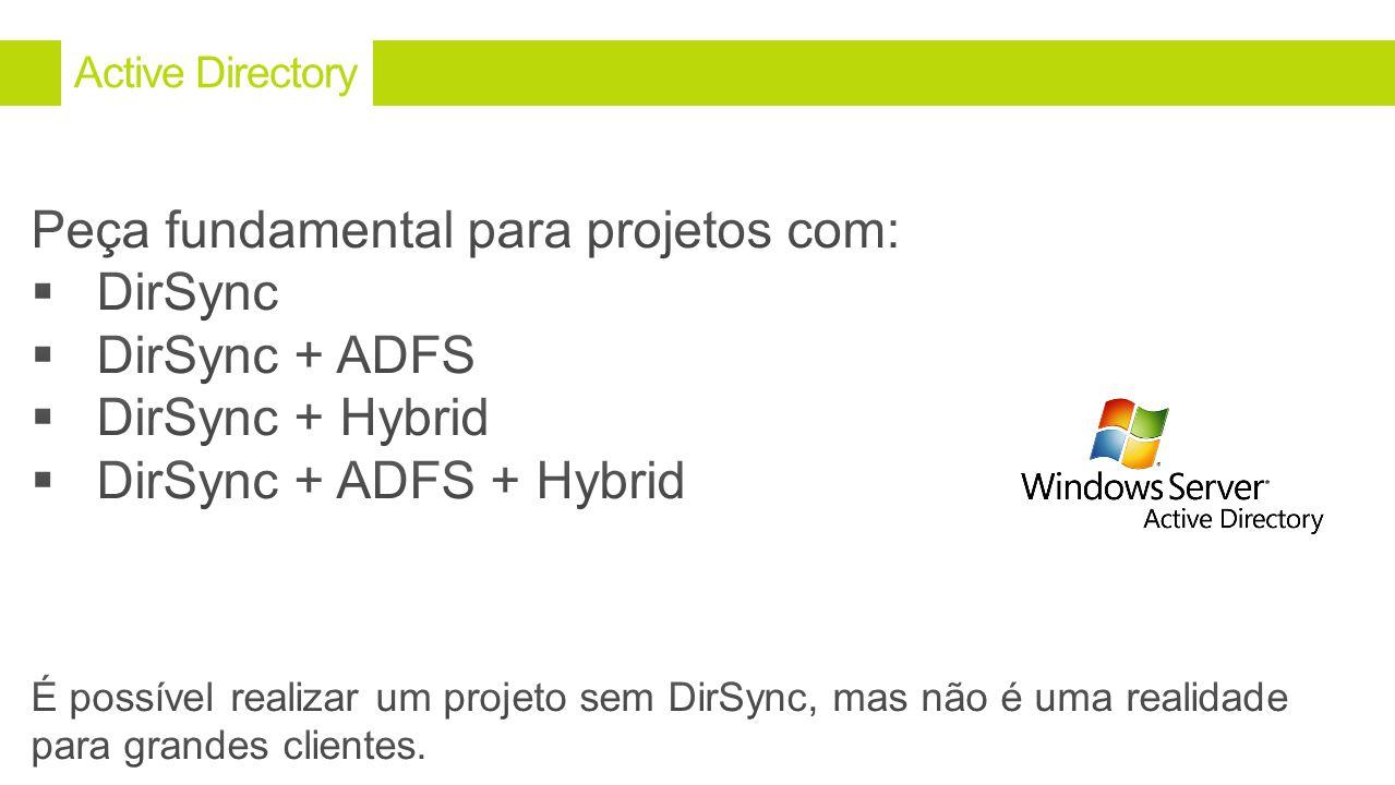 Peça fundamental para projetos com: DirSync DirSync + ADFS