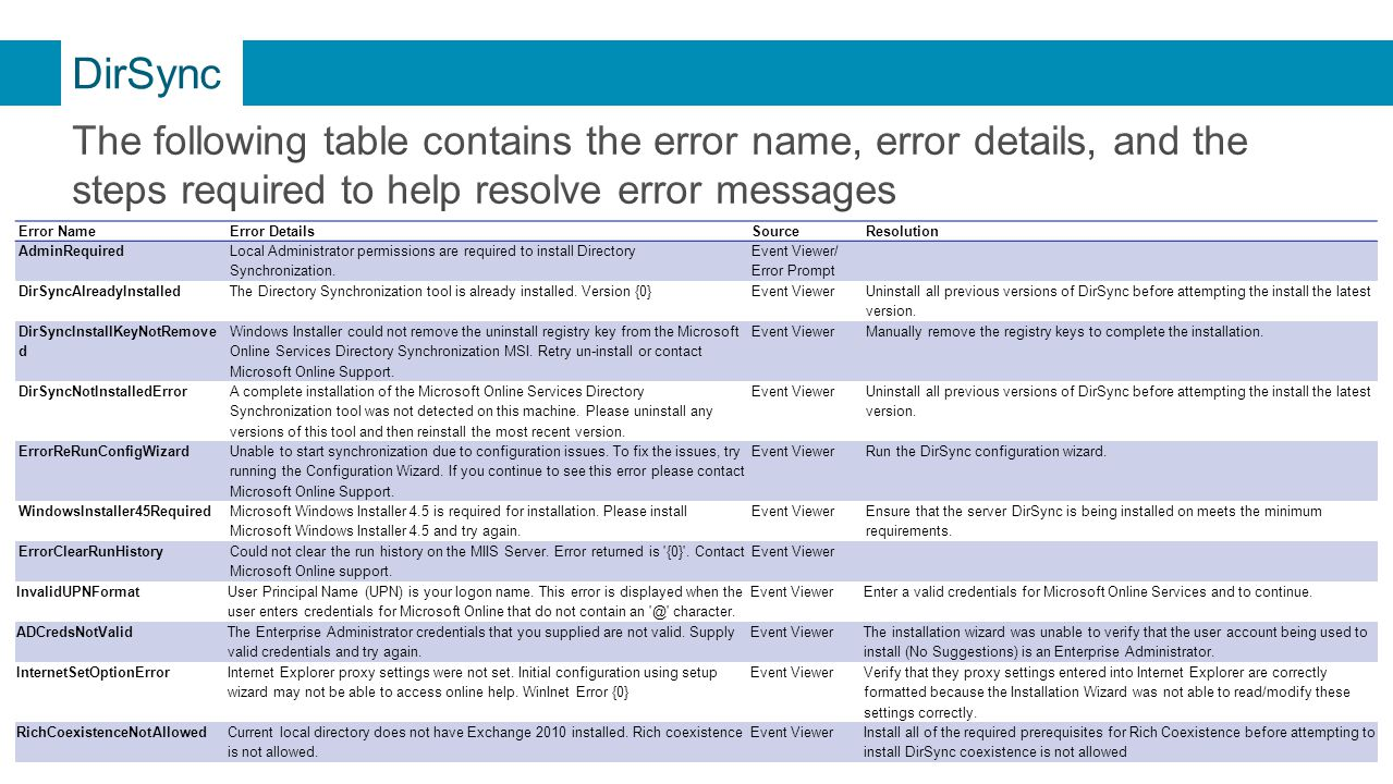 DirSync The following table contains the error name, error details, and the steps required to help resolve error messages.