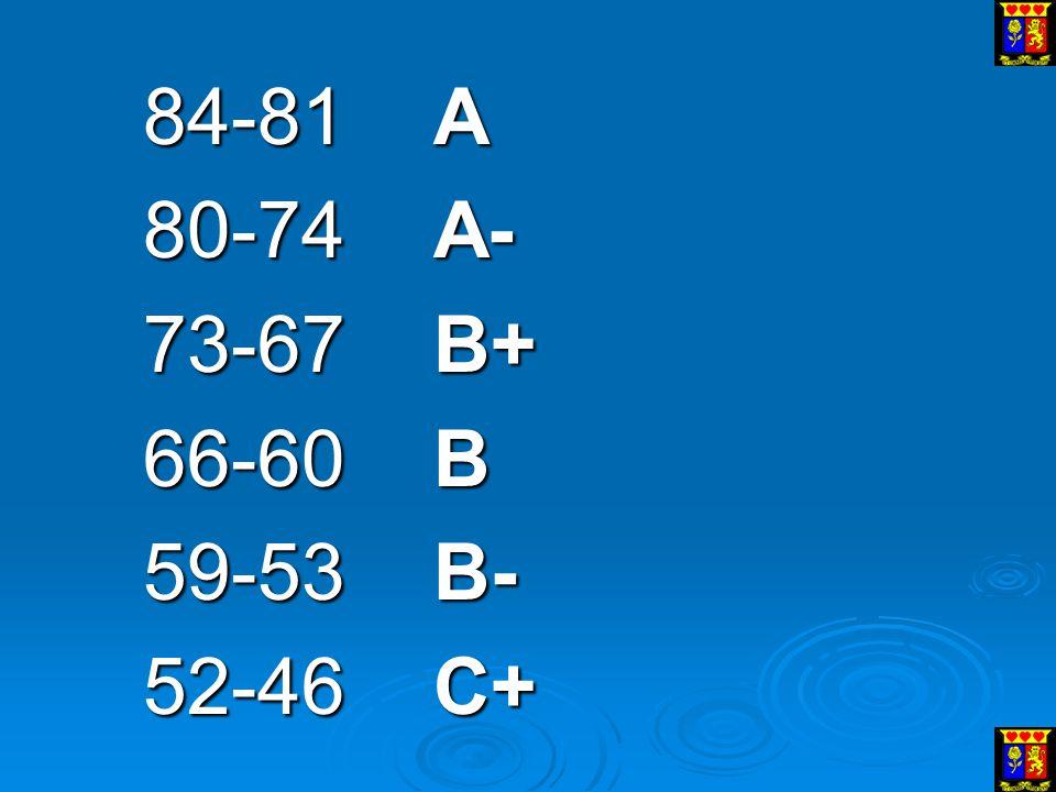 84-81 A 80-74 A- 73-67 B+ 66-60 B 59-53 B- 52-46 C+