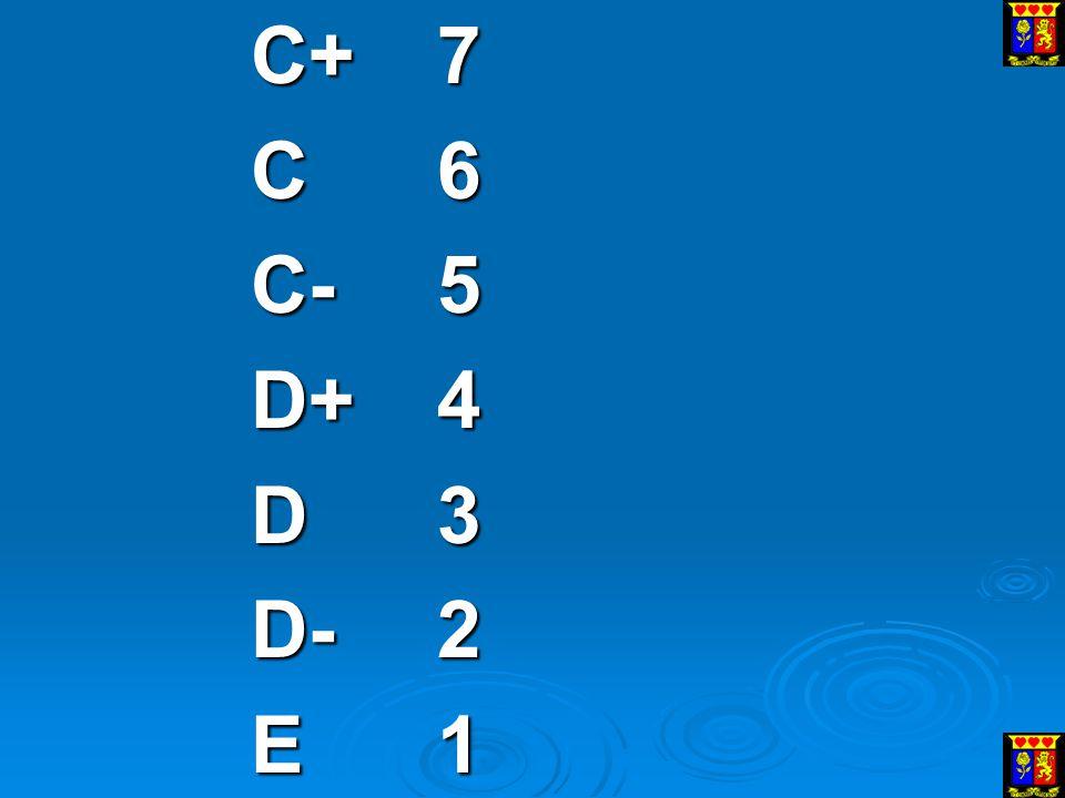 C+ 7 C 6 C- 5 D+ 4 D 3 D- 2 E 1