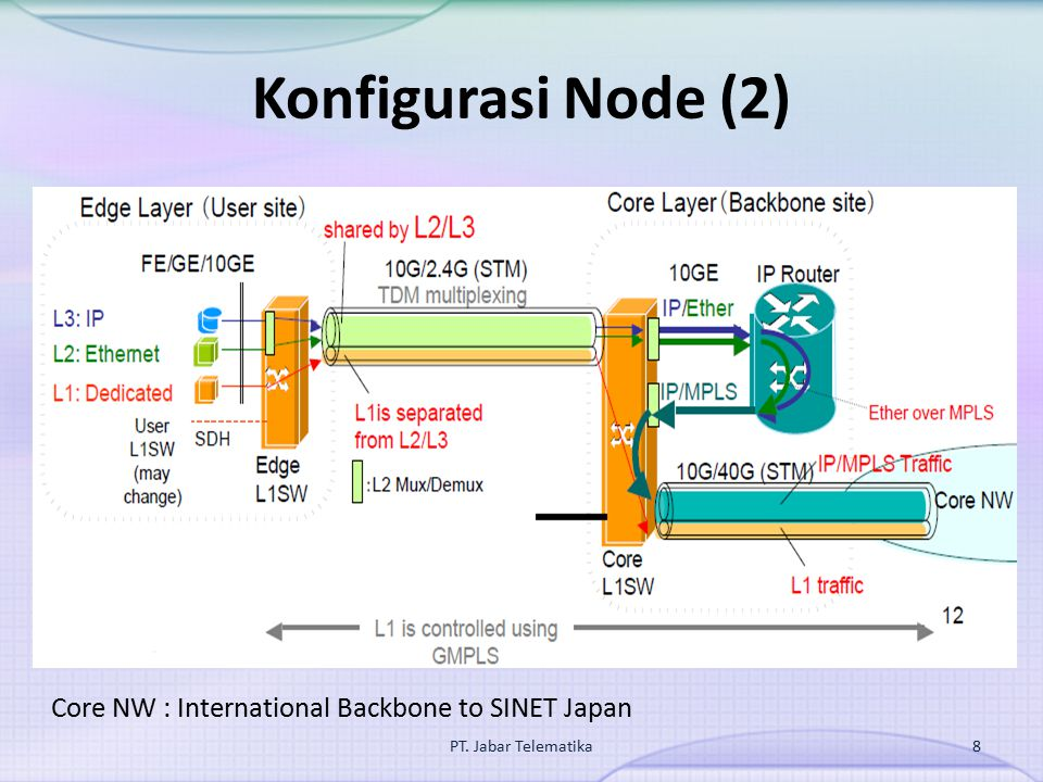 Konfigurasi Node (2) Core NW : International Backbone to SINET Japan