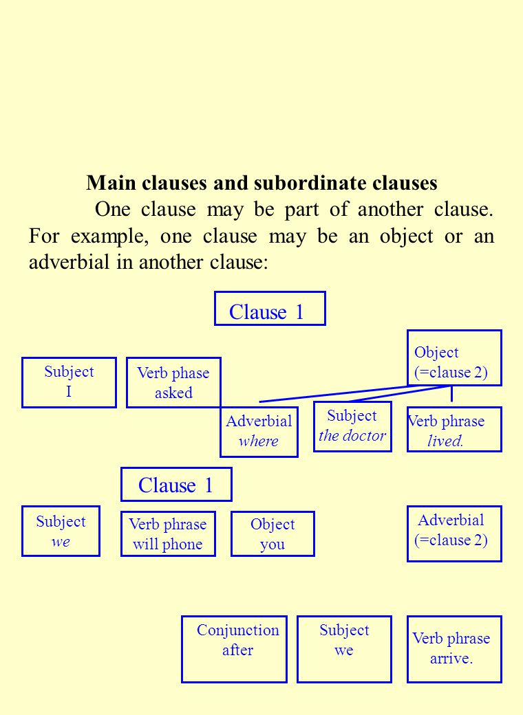 Main clauses and subordinate clauses