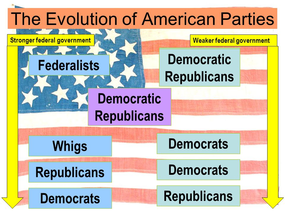 The Evolution of American Parties