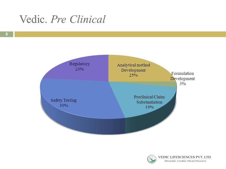Vedic. Pre Clinical