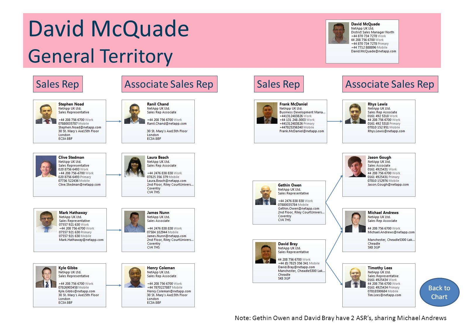 David McQuade General Territory