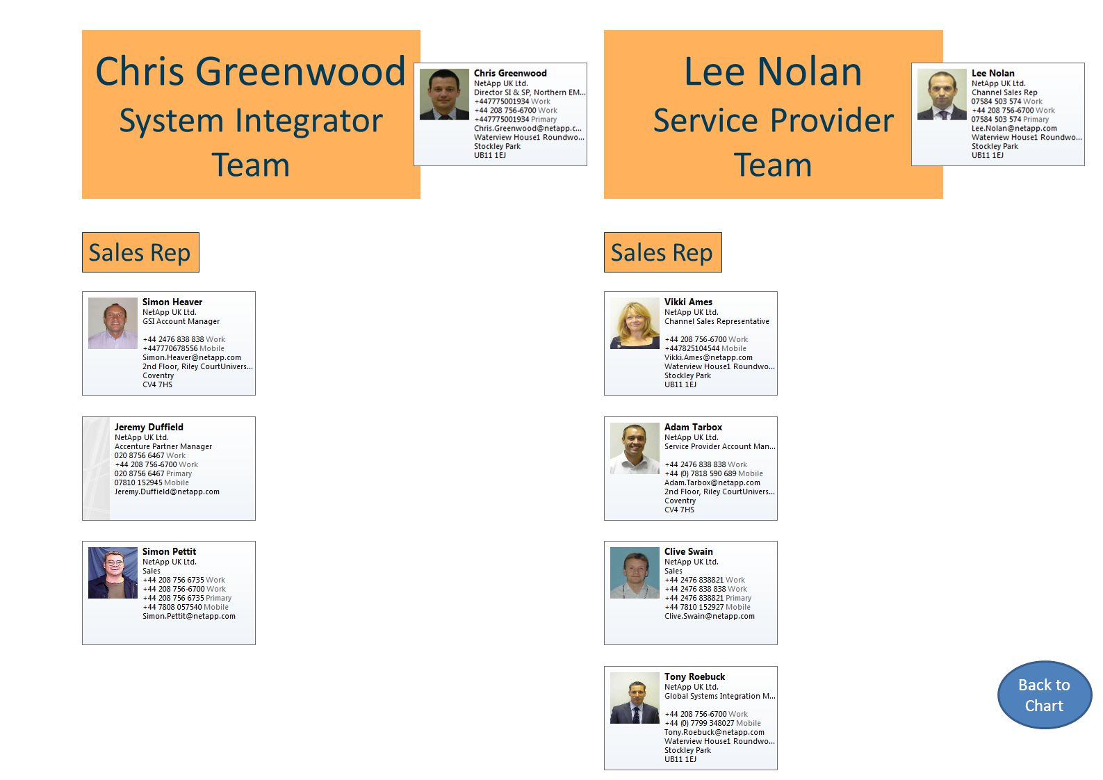Chris Greenwood System Integrator Team