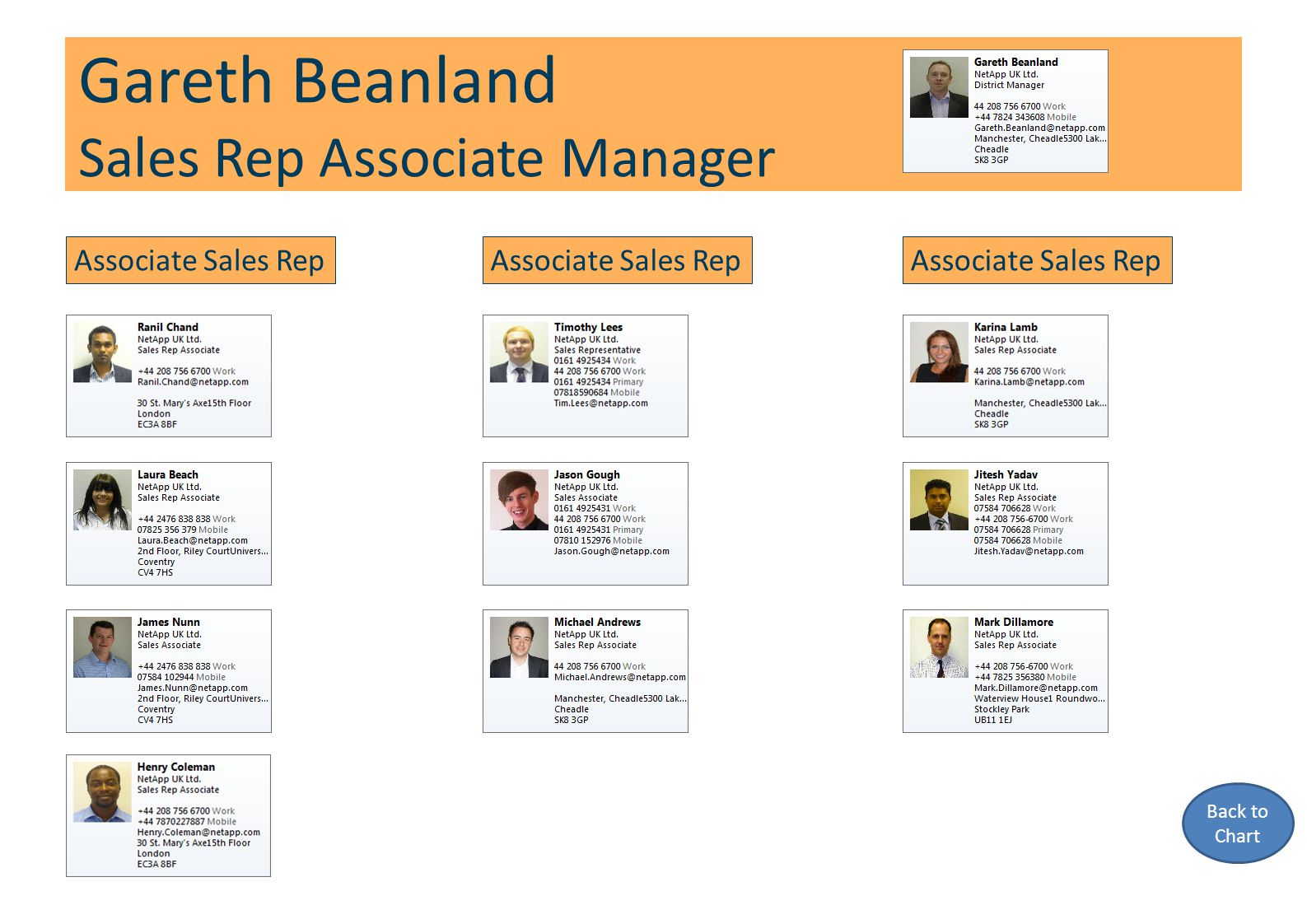 Gareth Beanland Sales Rep Associate Manager