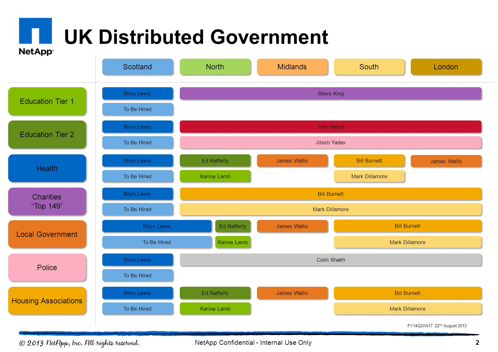 UK Distributed Government