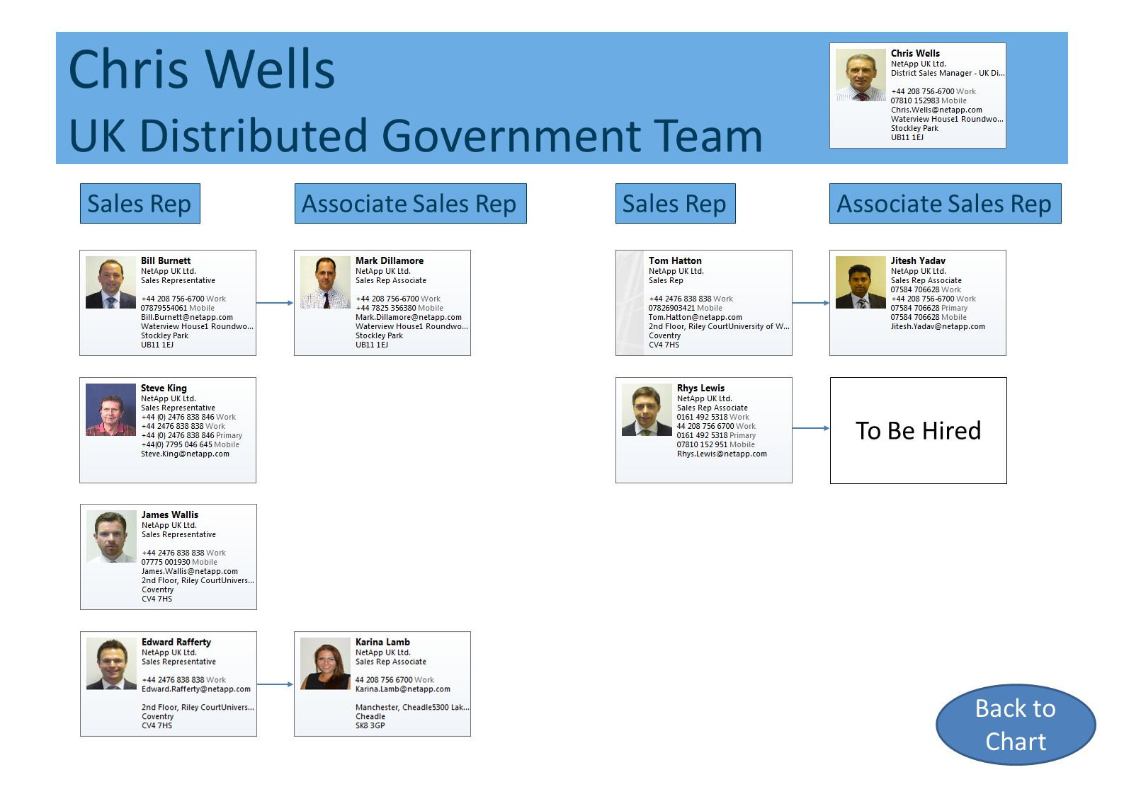 Chris Wells UK Distributed Government Team