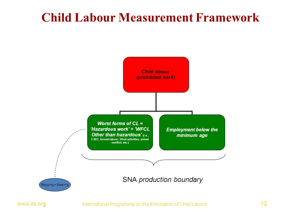 Child Labour Measurement Framework
