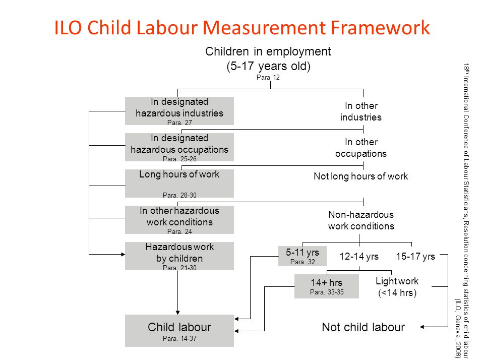 ILO Child Labour Measurement Framework