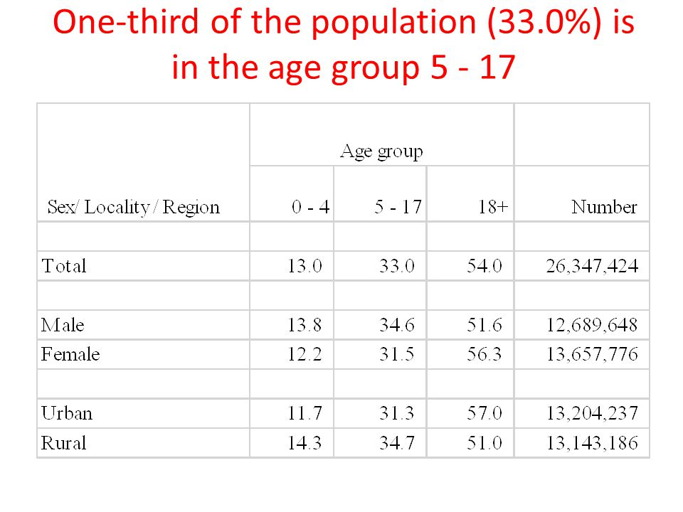 One-third of the population (33.0%) is in the age group 5 - 17