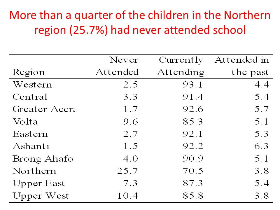 More than a quarter of the children in the Northern region (25