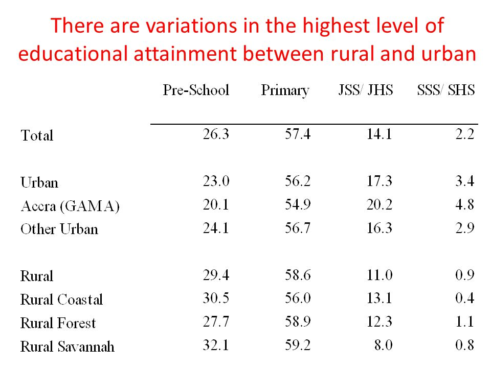 There are variations in the highest level of educational attainment between rural and urban