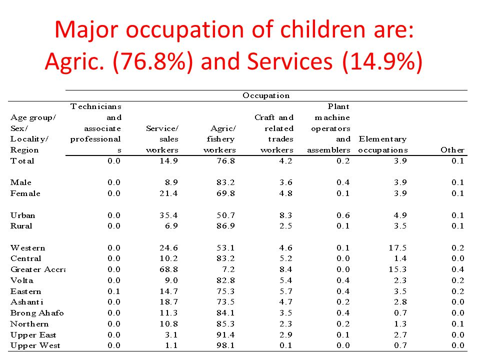 Major occupation of children are: Agric. (76.8%) and Services (14.9%)