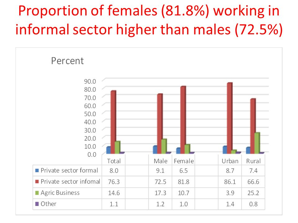 Proportion of females (81