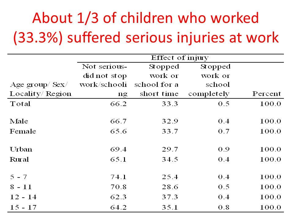 About 1/3 of children who worked (33