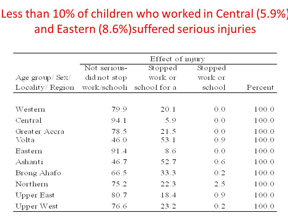 Less than 10% of children who worked in Central (5. 9%) and Eastern (8