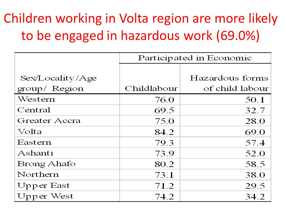 Children working in Volta region are more likely to be engaged in hazardous work (69.0%)