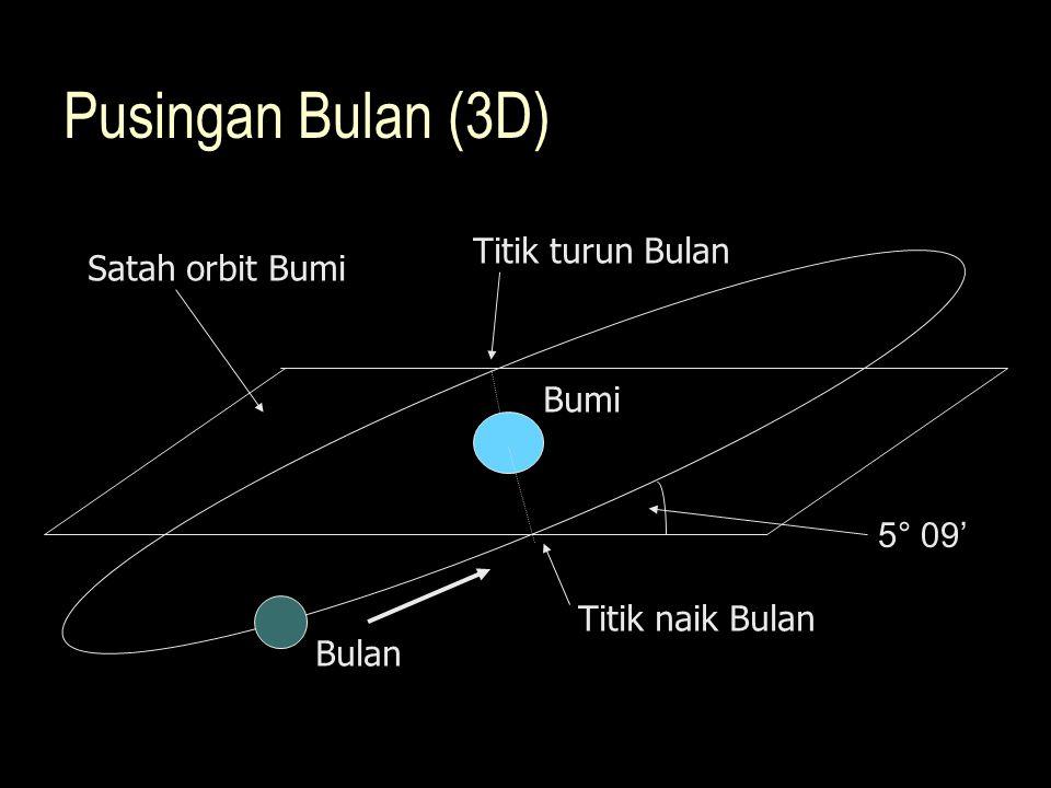 Pusingan Bulan (3D) Titik turun Bulan Satah orbit Bumi Bumi 5° 09'