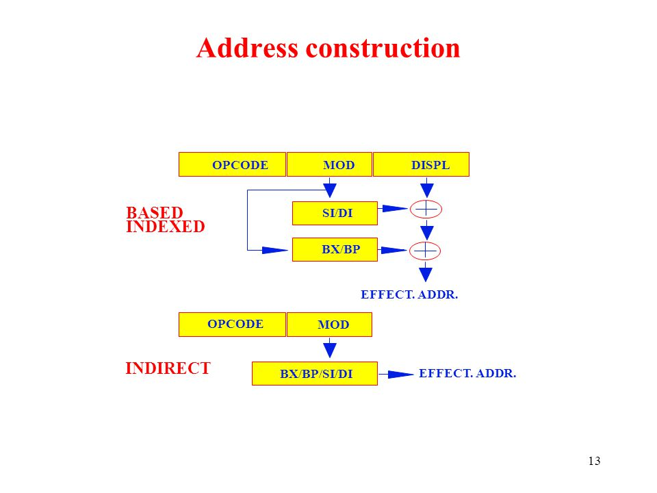 Address construction BASED INDEXED INDIRECT OPCODE MOD DISPL SI/DI