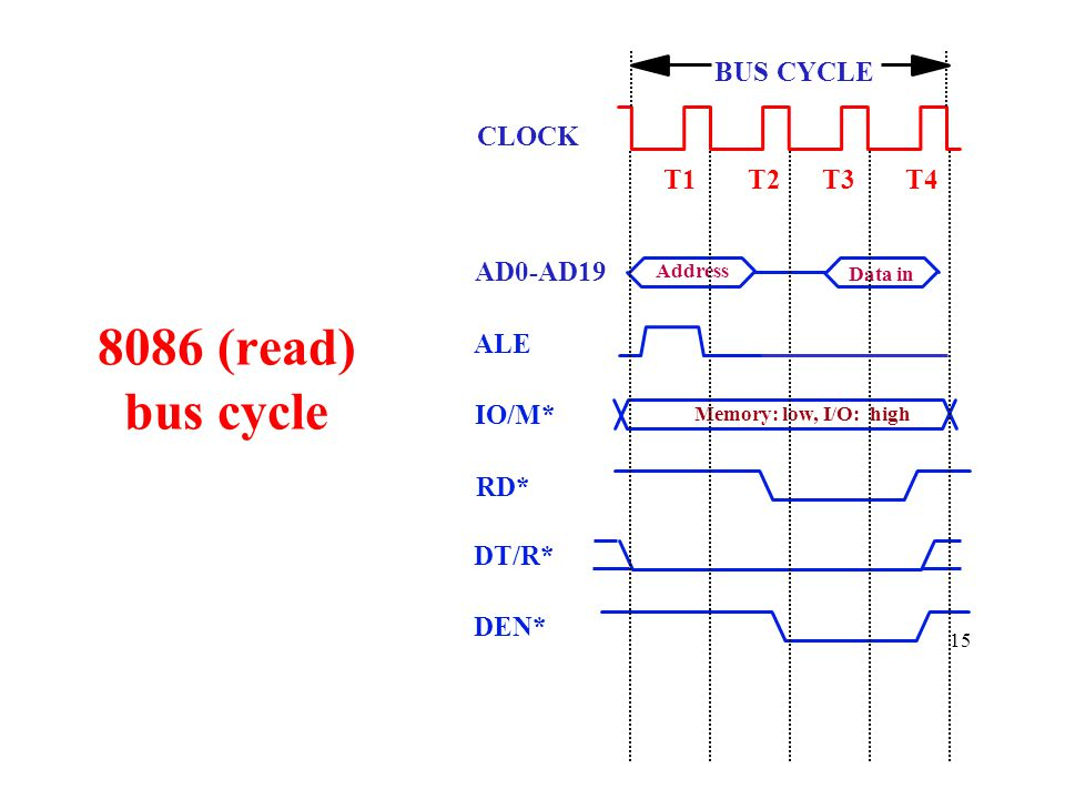 8086 (read) bus cycle BUS CYCLE CLOCK T1 T2 T3 T4 AD0-AD19 ALE IO/M*